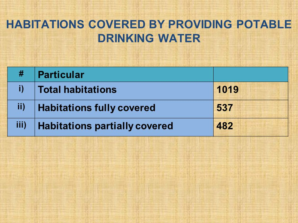 HABITATIONS COVERED BY PROVIDING POTABLE DRINKING WATER