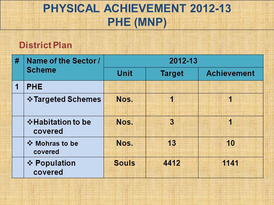 PHYSICAL ACHIEVEMENT 2012-13 PHE (MNP)