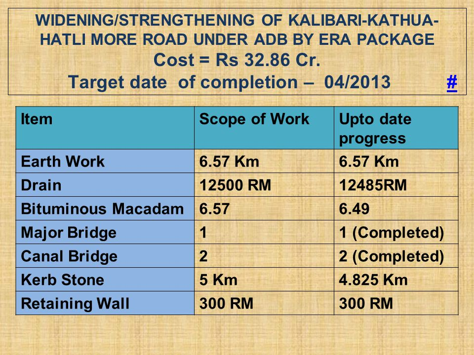 Widening/Strengthening of Kalibari-Kathua-Hatli More Road under ADB by ERA Package Cost = Rs 32.86 Cr. Target date of completion – 04/2013 #