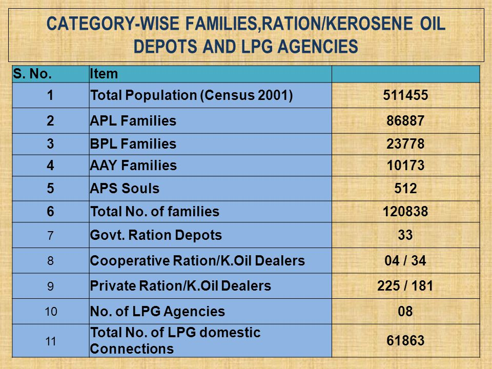category-wise families,ration/kerosene oil depots and lpg agencies