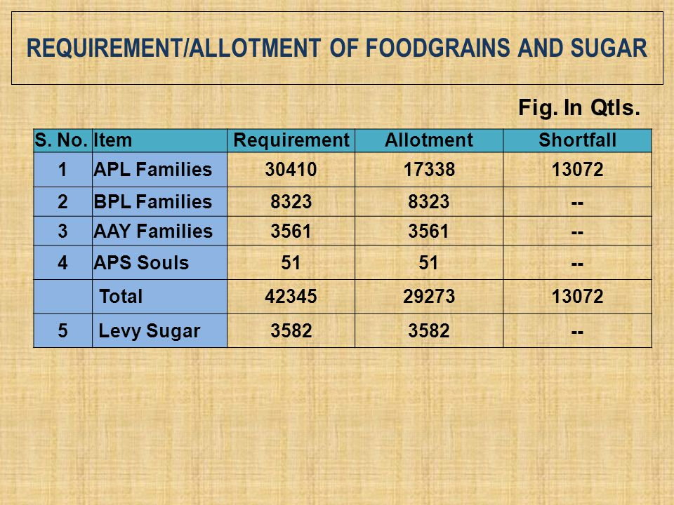 REQUIREMENT/ALLOTMENT OF FOODGRAINS AND SUGAR