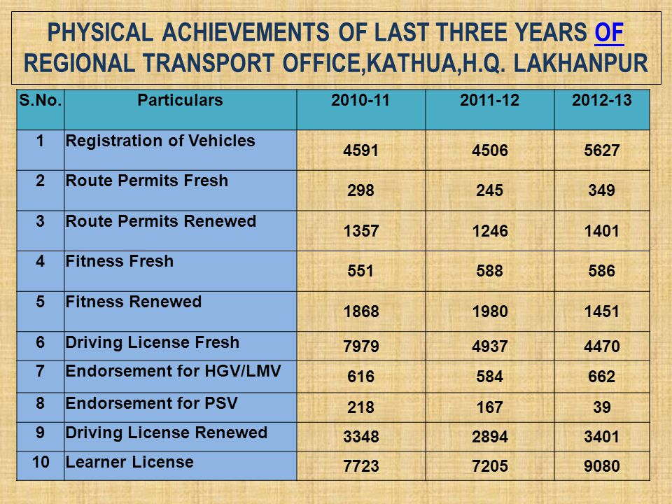 Physical Achievements of last three years of Regional Transport Office,Kathua,H.Q. Lakhanpur