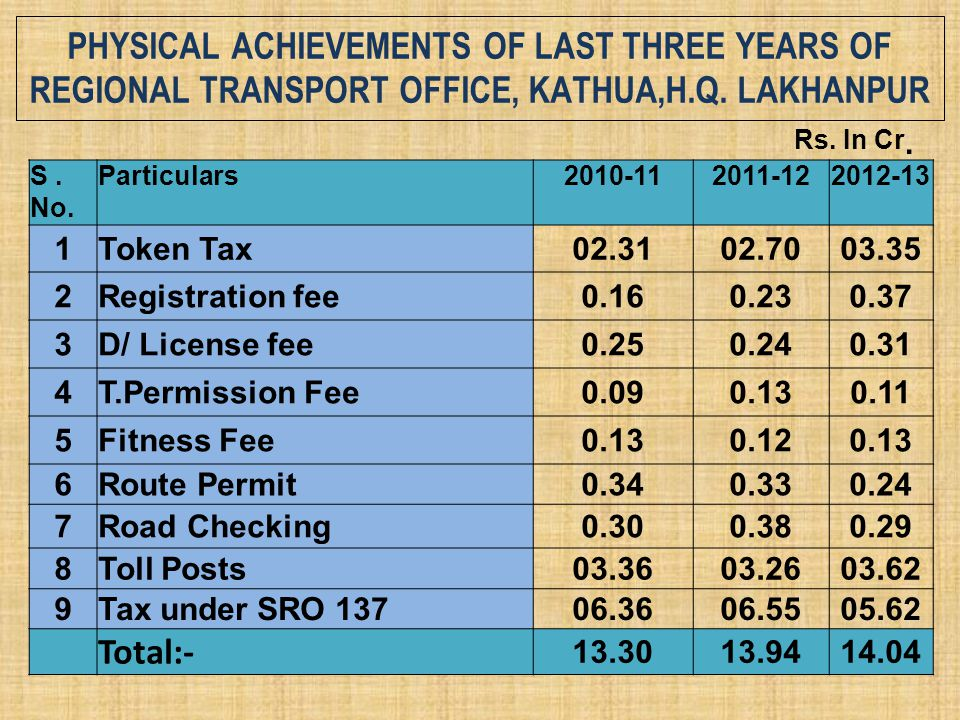 Physical Achievements of last three years of Regional Transport Office, Kathua,H.Q. Lakhanpur