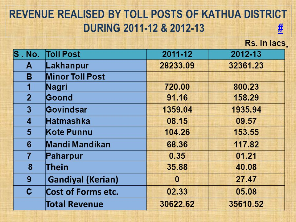 Revenue Realised by Toll Posts of Kathua District during 2011-12 & 2012-13 #