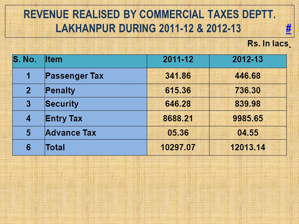Revenue Realised by Commercial Taxes Deptt