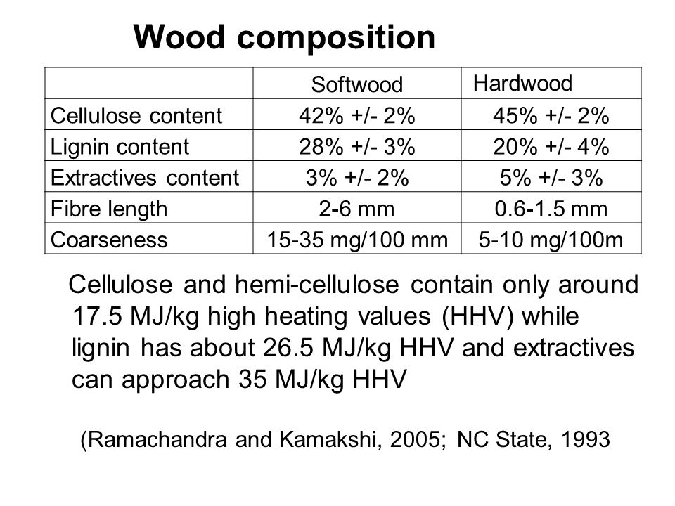 Wood composition Softwood. Hardwood. Cellulose content. 42% +/- 2% 45% +/- 2% Lignin content. 28% +/- 3%