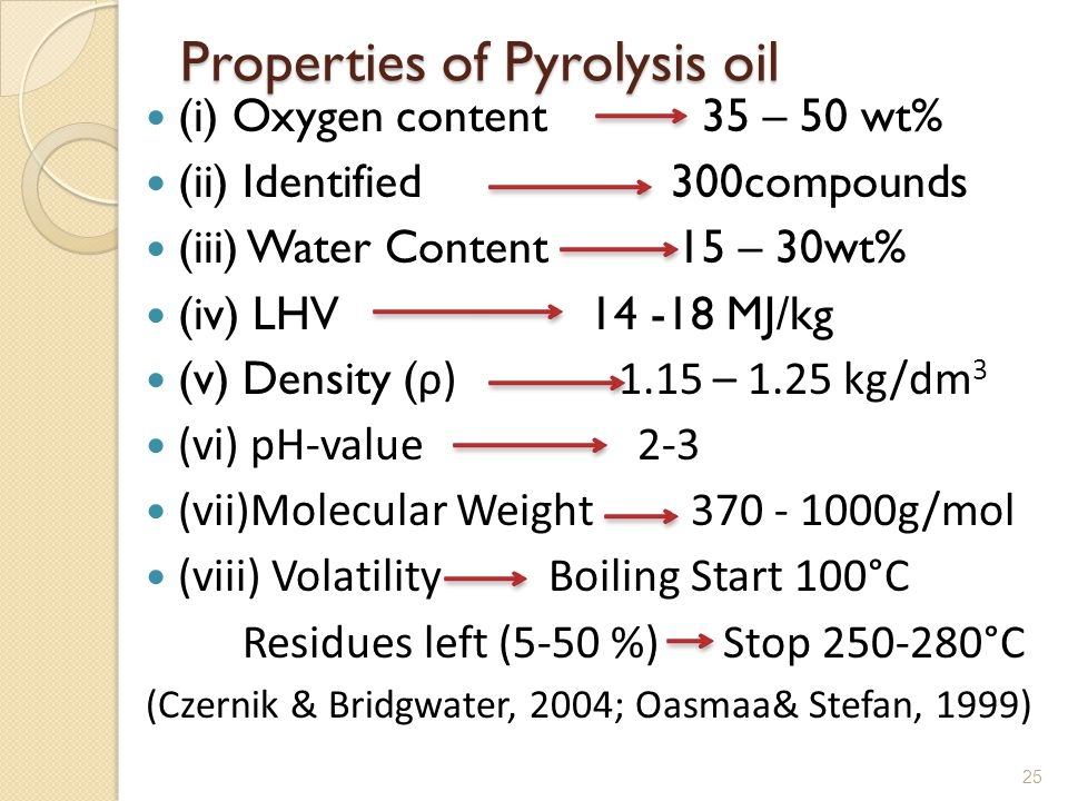 Properties of Pyrolysis oil