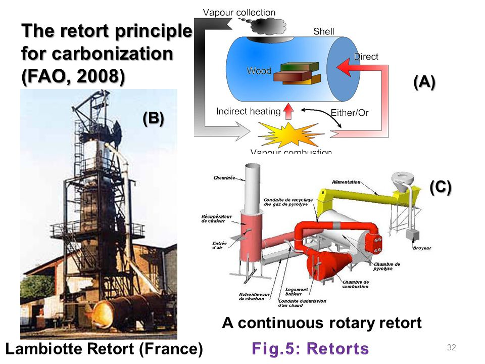 The retort principle for carbonization (FAO, 2008)