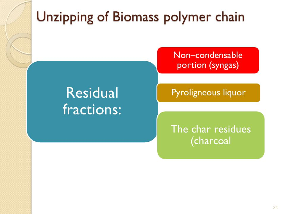 Unzipping of Biomass polymer chain