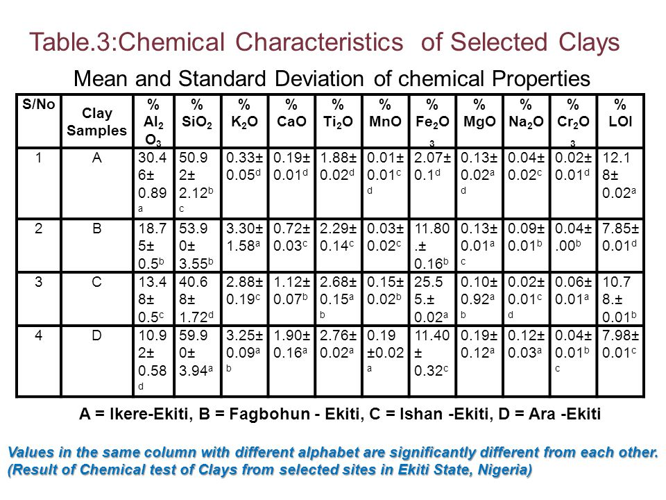 Table.3:Chemical Characteristics of Selected Clays