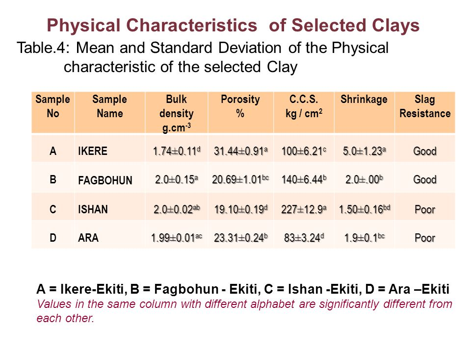 Physical Characteristics of Selected Clays