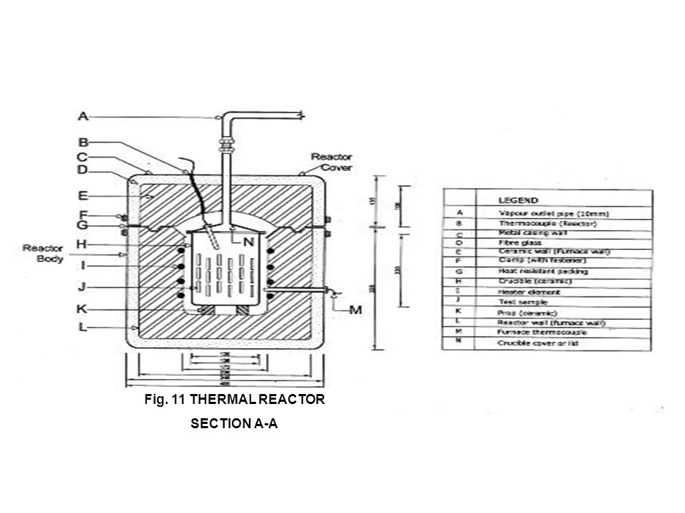 Fig. 11 THERMAL REACTOR SECTION A-A