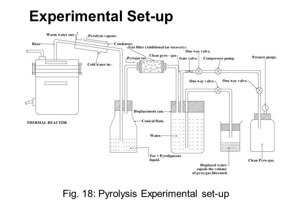 Experimental Set-up Fig. 18: Pyrolysis Experimental set-up