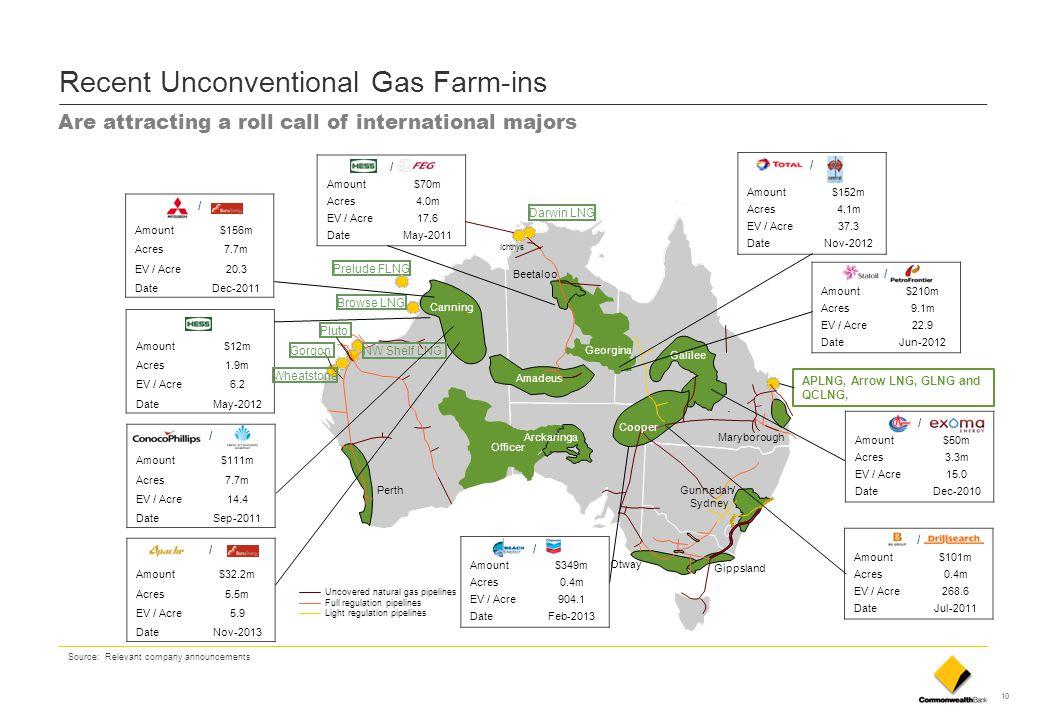 Recent Unconventional Gas Farm-ins
