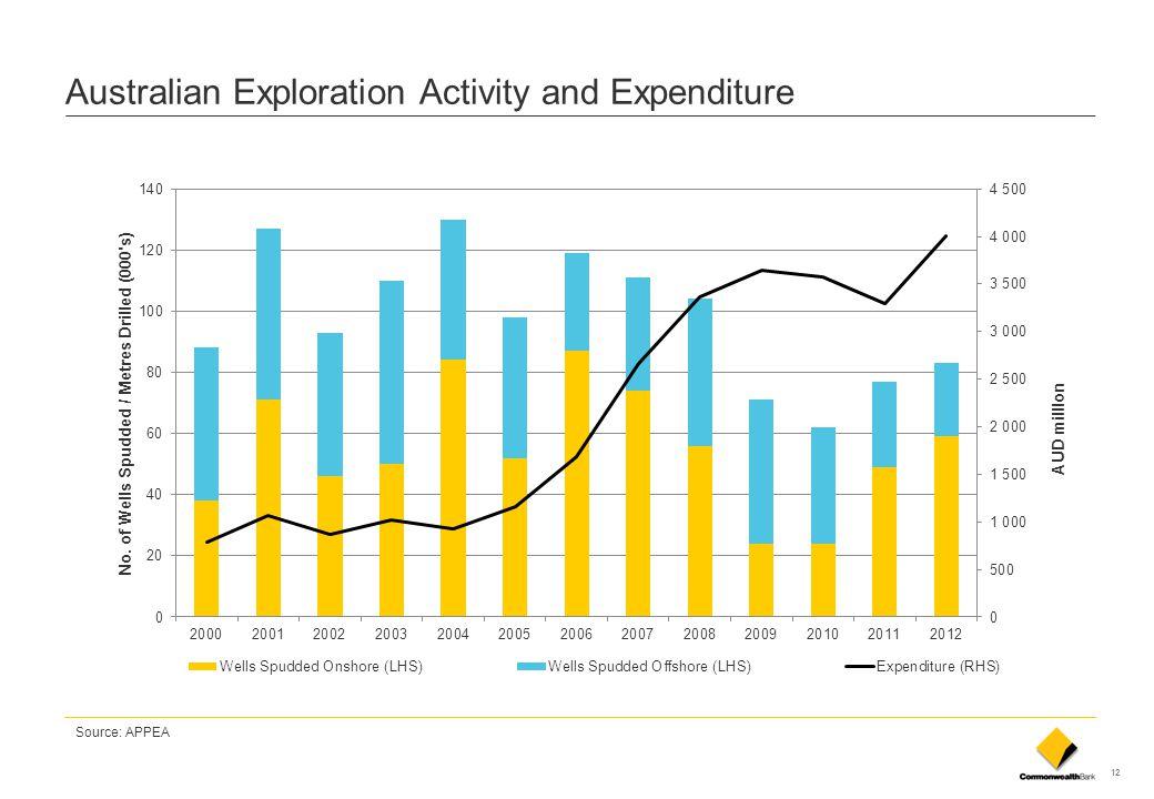 Australian Exploration Activity and Expenditure