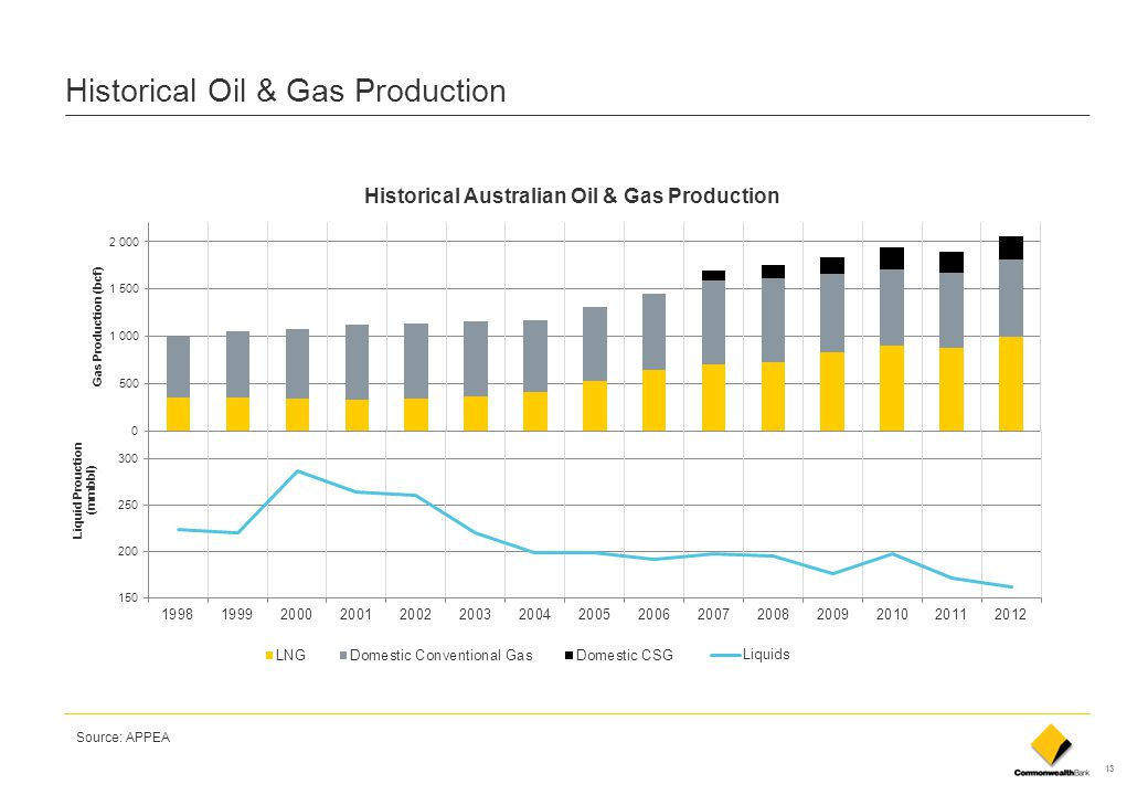 Historical Oil & Gas Production