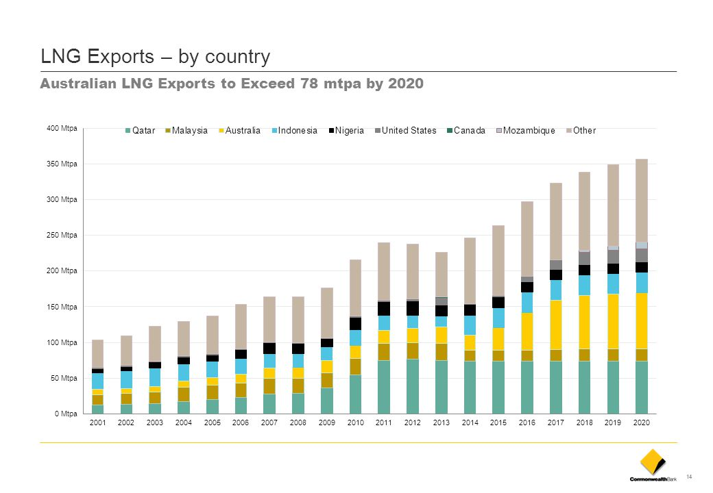 LNG Exports – by country