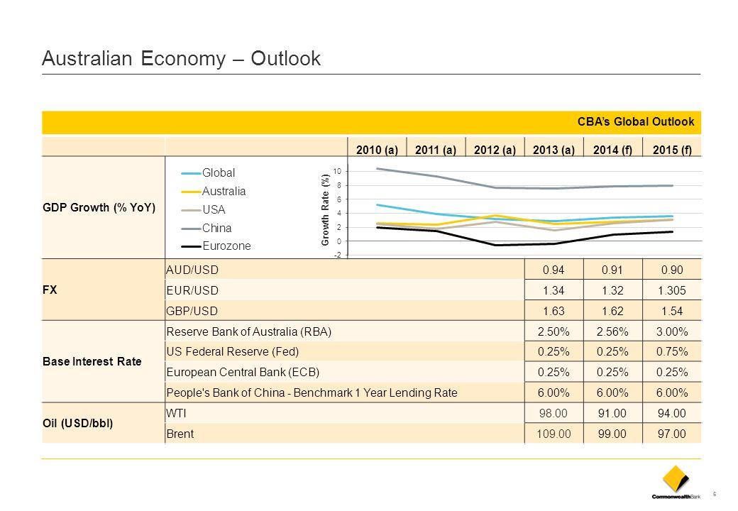 Australian Economy – Outlook