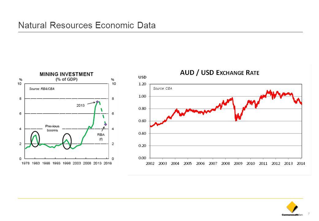 Natural Resources Economic Data