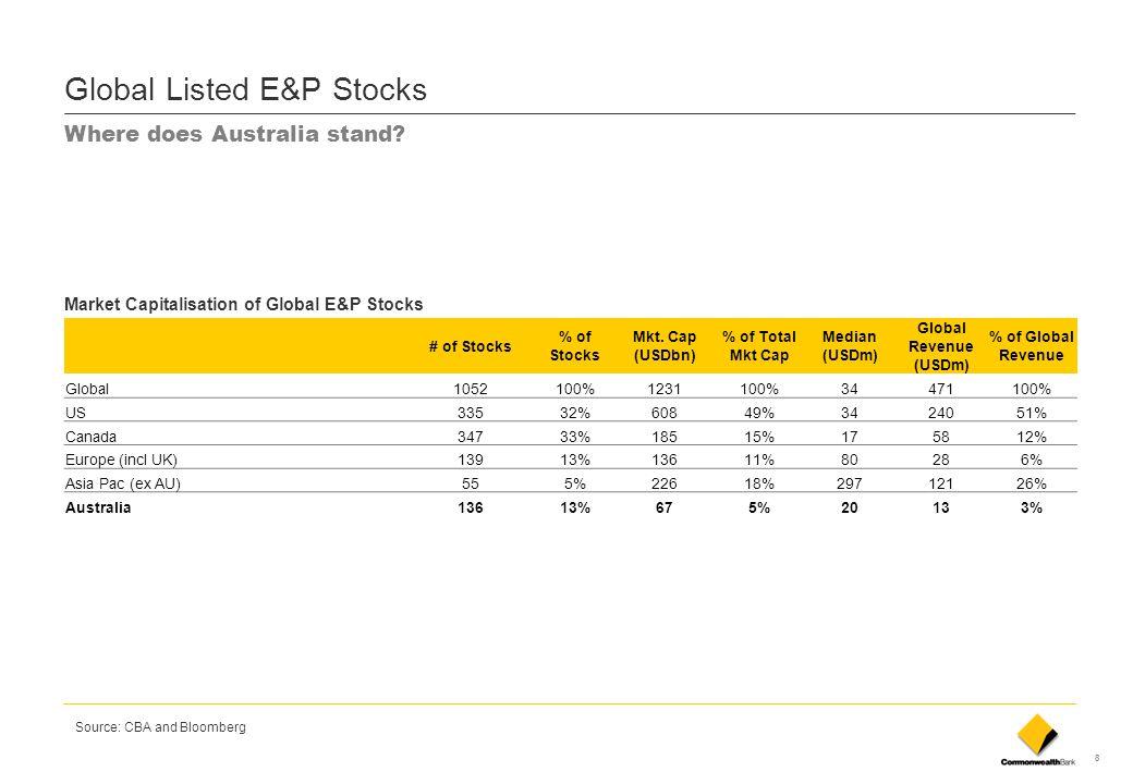 Global Listed E&P Stocks