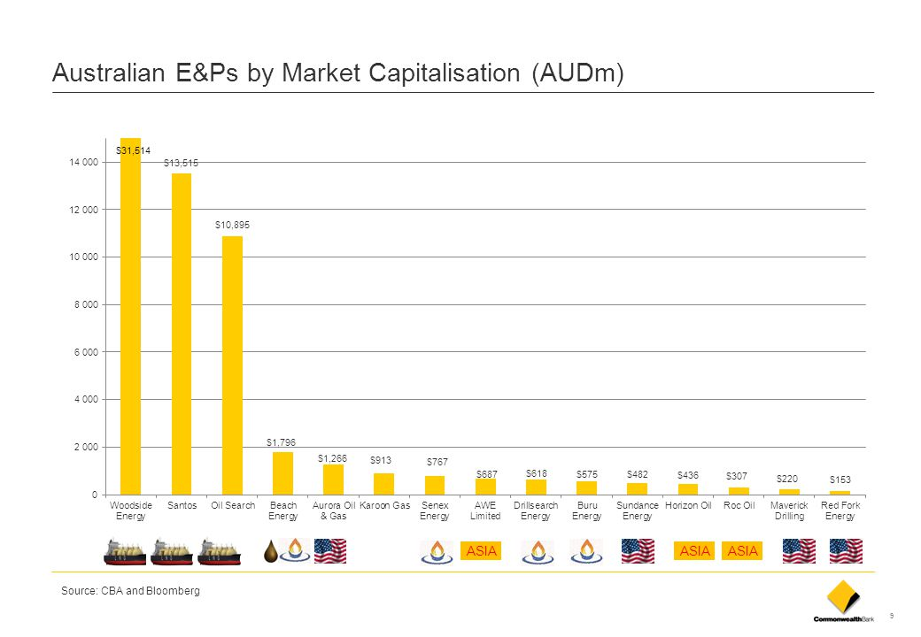 Australian E&Ps by Market Capitalisation (AUDm)