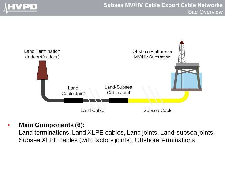 Subsea MV/HV Cable Export Cable Networks Site Overview