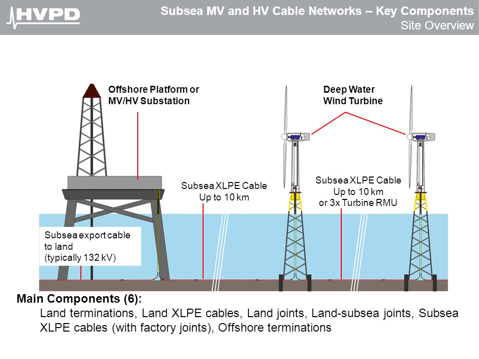 Subsea MV and HV Cable Networks – Key Components Site Overview