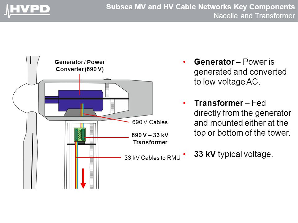 Subsea MV and HV Cable Networks Key Components Nacelle and Transformer