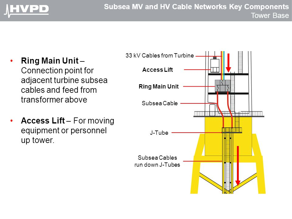 Subsea MV and HV Cable Networks Key Components Tower Base