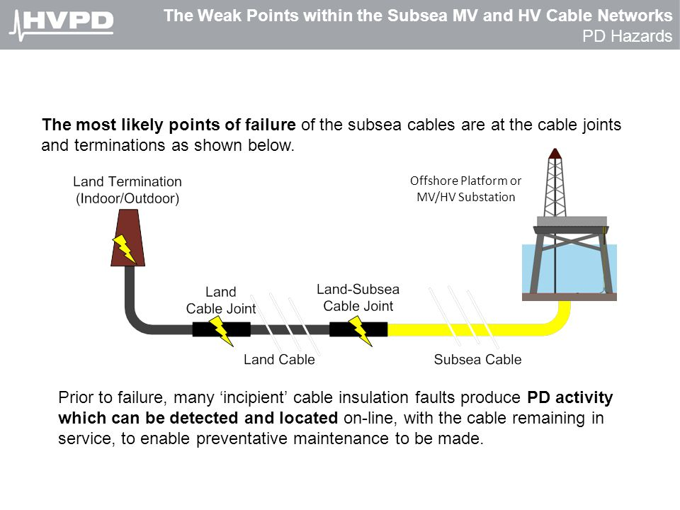The Weak Points within the Subsea MV and HV Cable Networks PD Hazards
