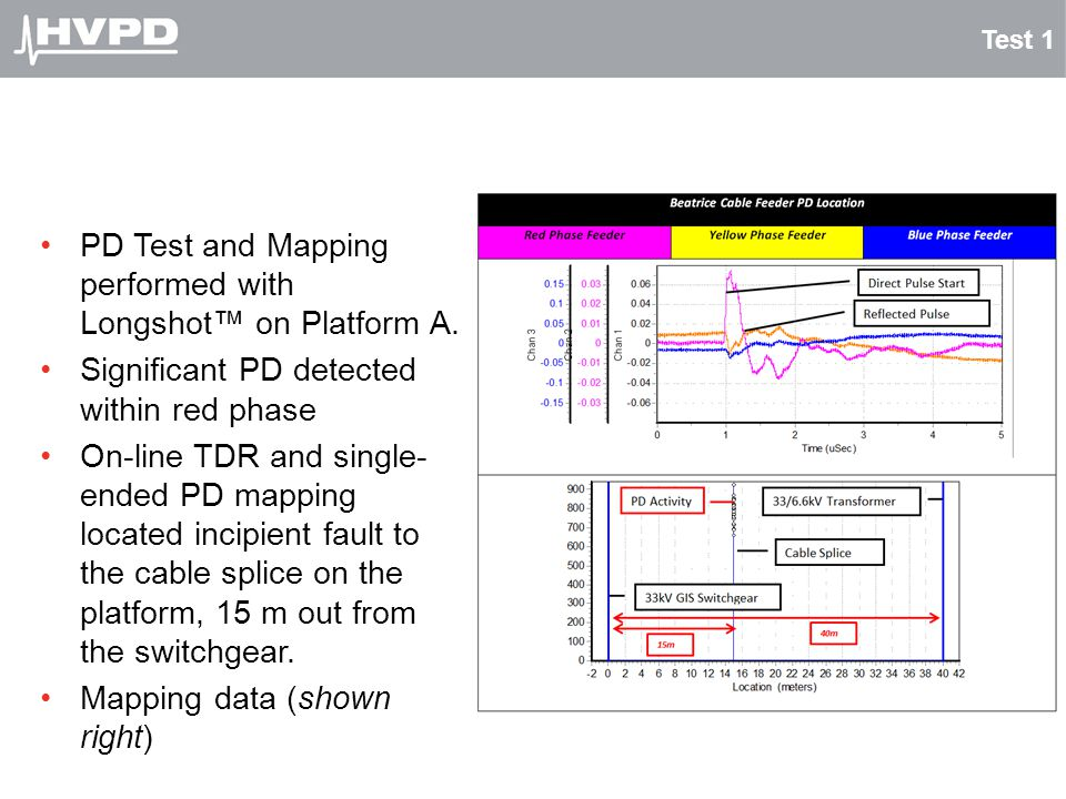 PD Test and Mapping performed with Longshot™ on Platform A.