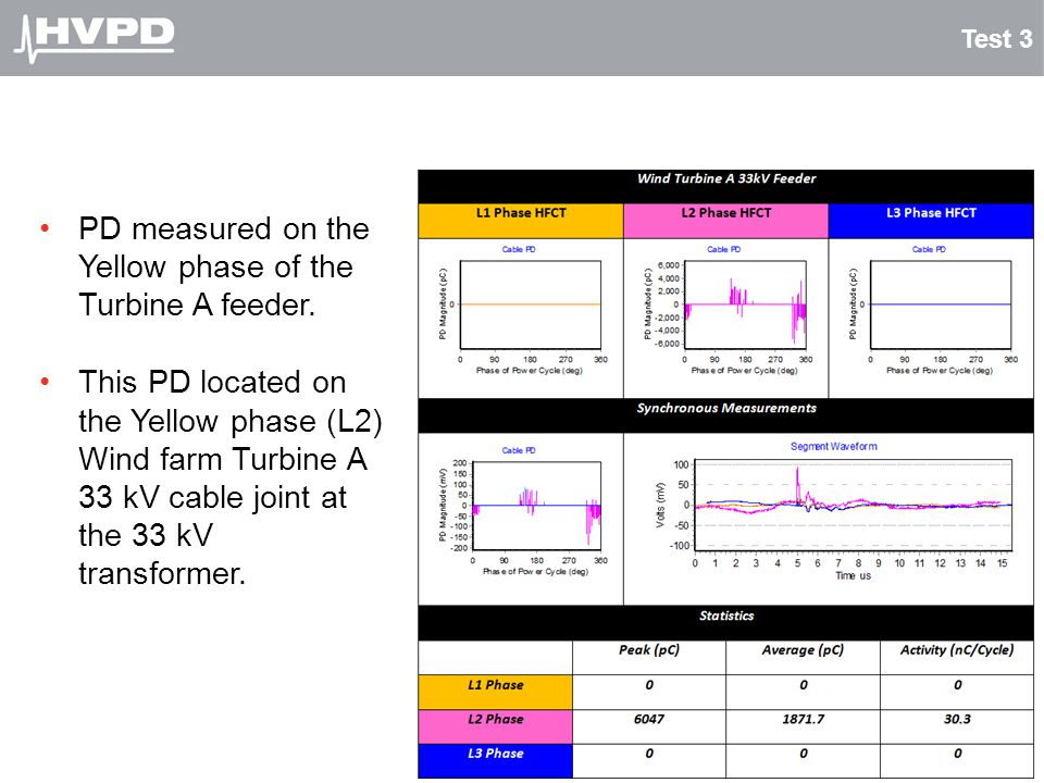 PD measured on the Yellow phase of the Turbine A feeder.