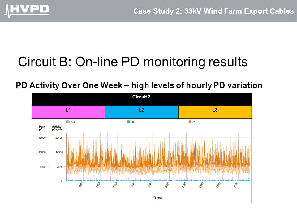 Case Study 2: 33kV Wind Farm Export Cables