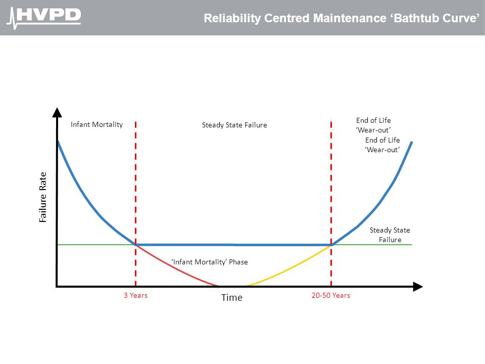 Reliability Centred Maintenance 'Bathtub Curve'