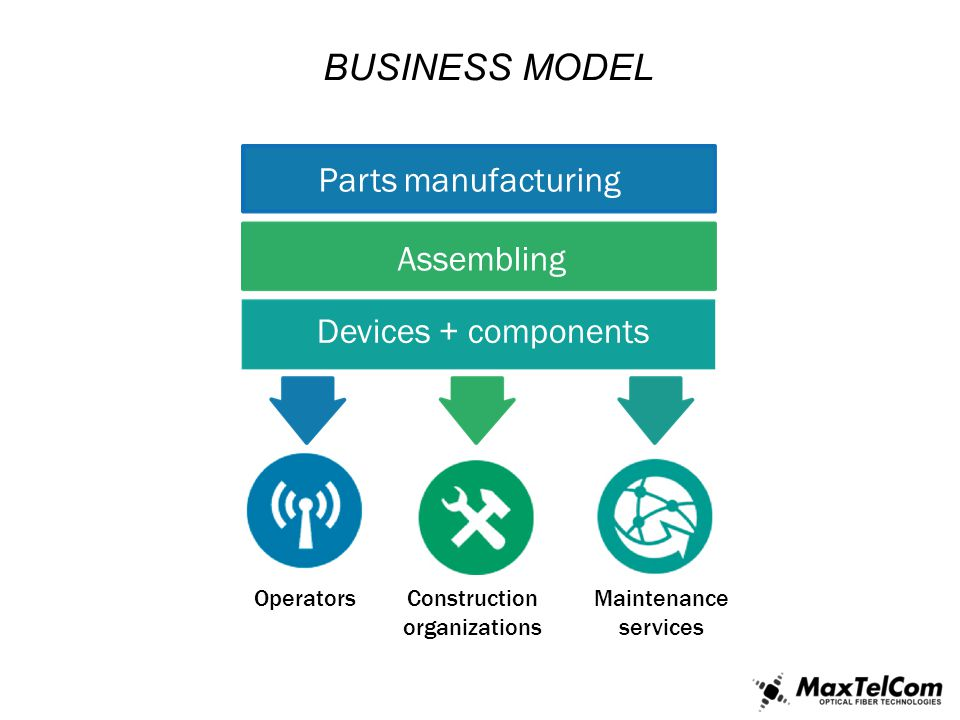 BUSINESS MODEL Parts manufacturing Assembling Devices + components