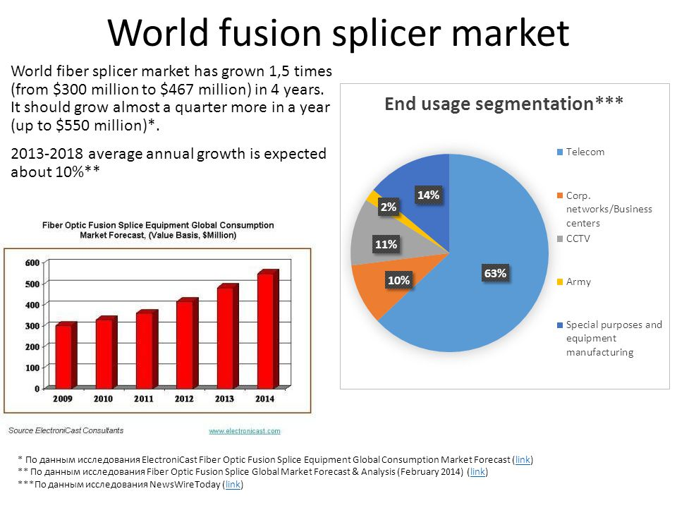 World fusion splicer market