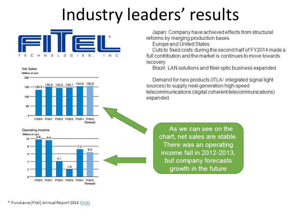 Industry leaders' results
