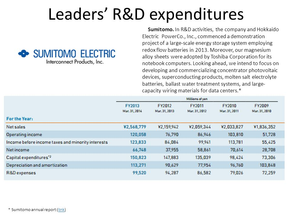 Leaders' R&D expenditures