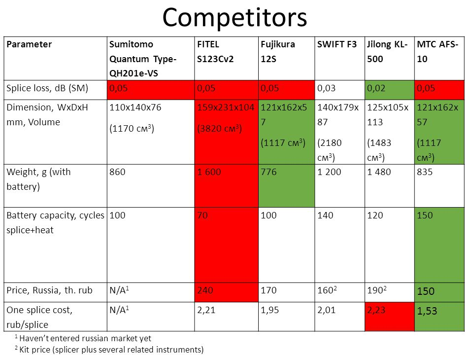 Competitors 1,53 Parameter Sumitomo Quantum Type- QH201e-VS