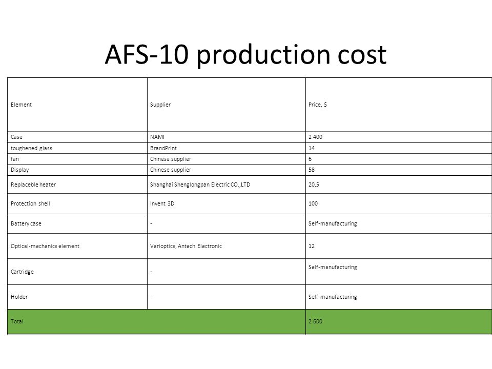 AFS-10 production cost Element Supplier Price, $ Case NAMI 2 400
