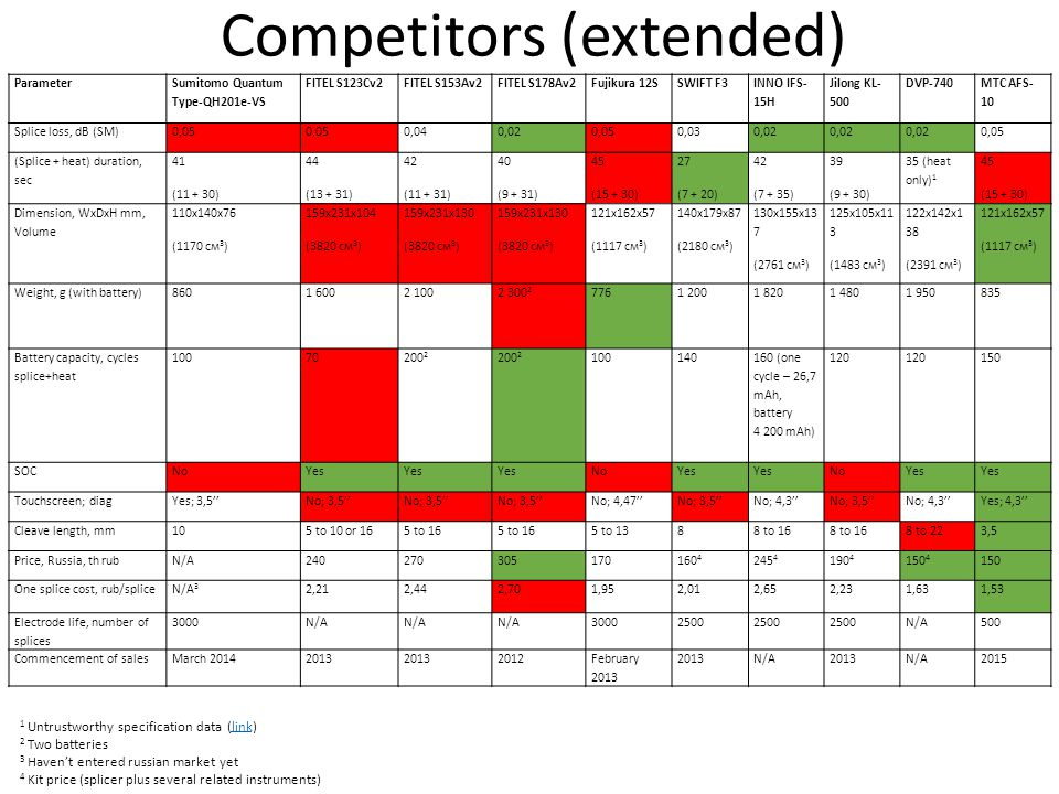 Competitors (extended)