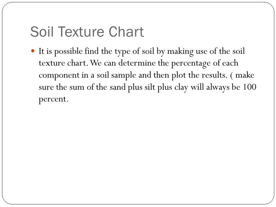 Soil Texture Chart