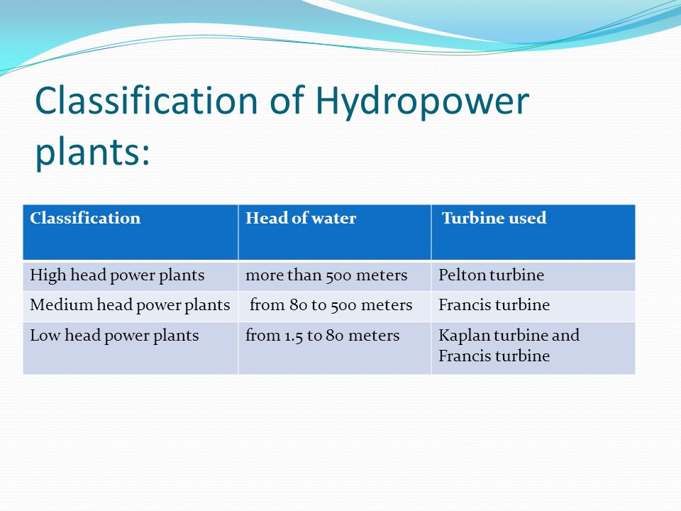 Classification of Hydropower plants: