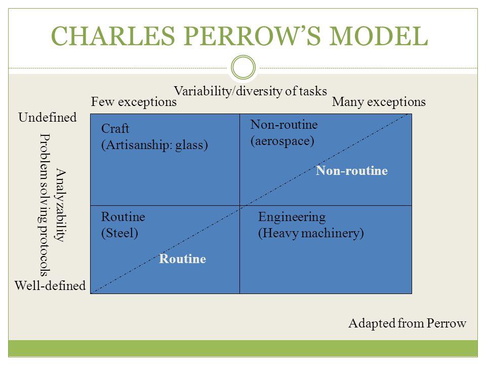 CHARLES PERROW'S MODEL