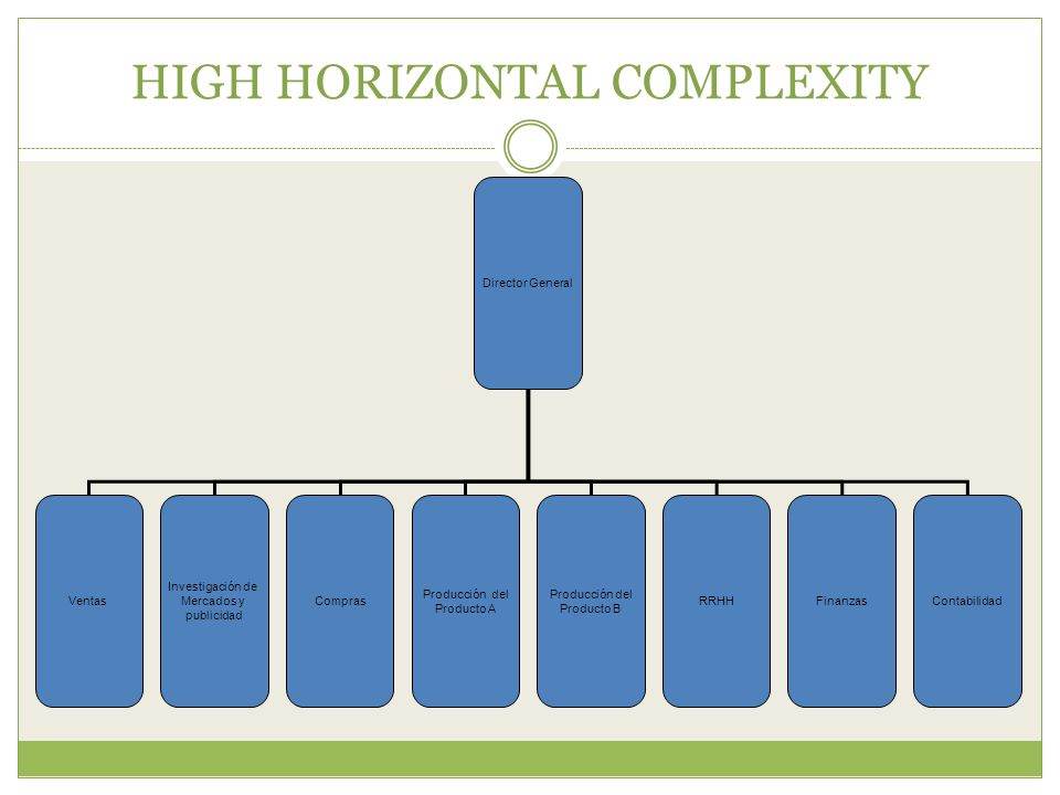HIGH HORIZONTAL COMPLEXITY
