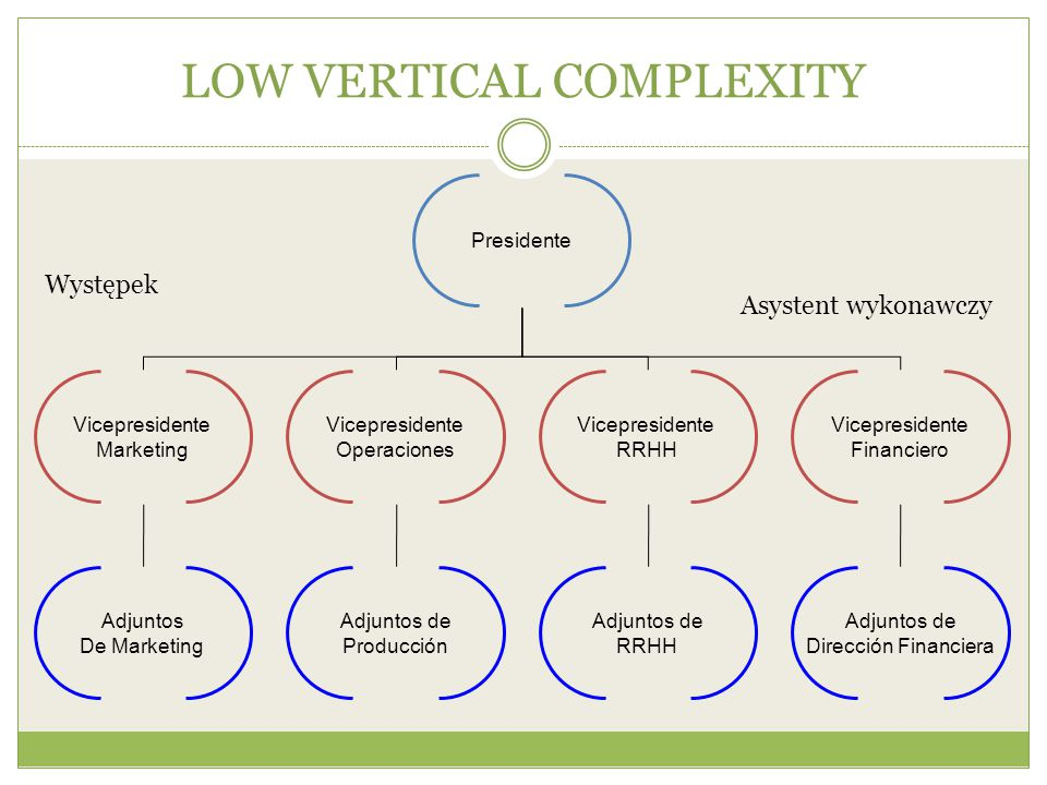 LOW VERTICAL COMPLEXITY