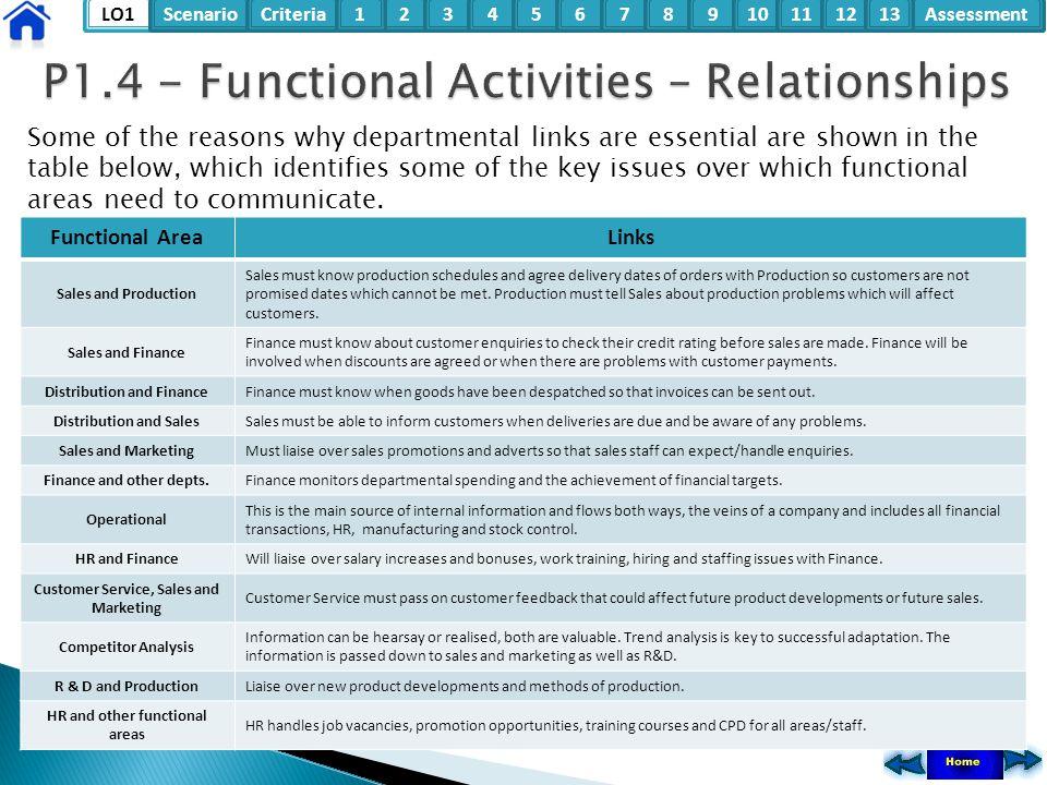 P1.4 - Functional Activities – Relationships