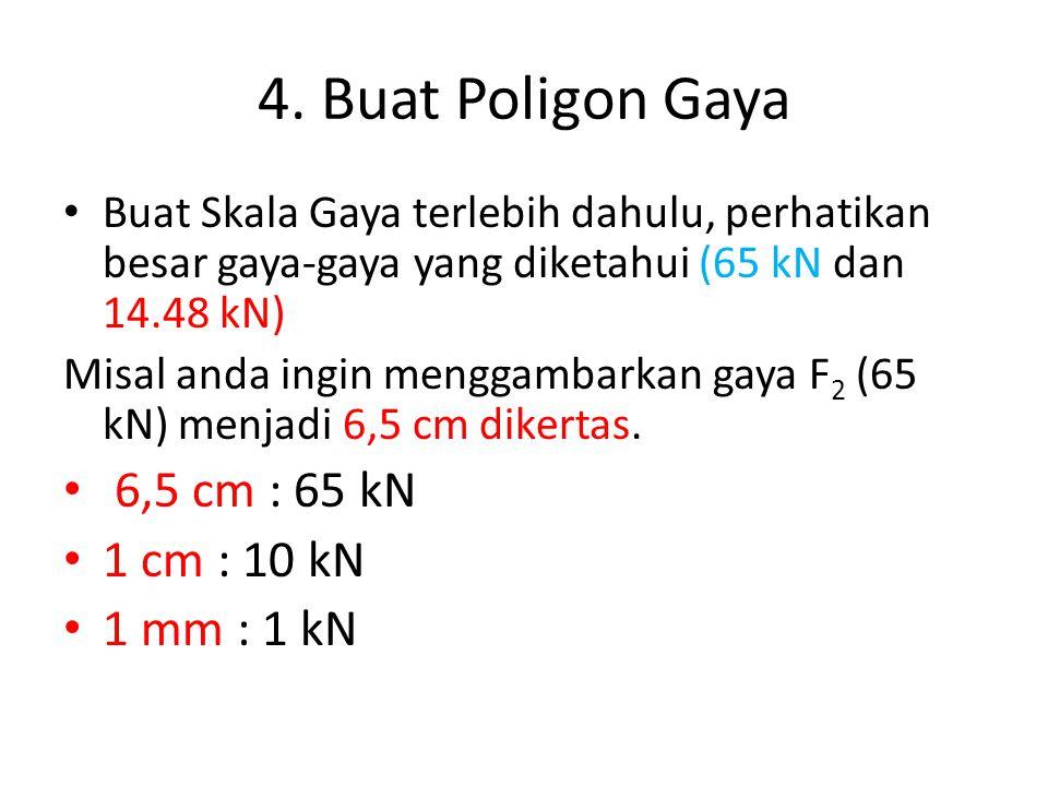 4. Buat Poligon Gaya 6,5 cm : 65 kN 1 cm : 10 kN 1 mm : 1 kN