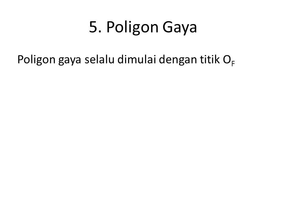 5. Poligon Gaya Poligon gaya selalu dimulai dengan titik OF