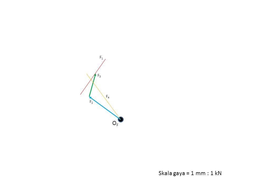 F1 F3 F4 F2 OF Skala gaya = 1 mm : 1 kN